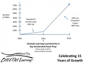 Cheetah Learning's impact on the PMP market over the past 15 years.