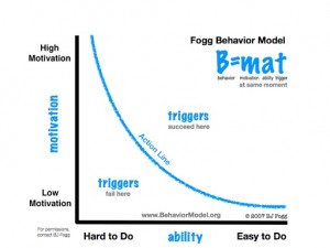BJ Fogg's Behavioral Model helps me become aware of why I sometimes resist doing the Happiness Yoga Flow.
