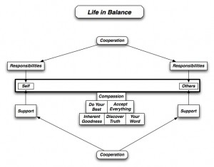 Life In Balance - The Five Agreements Keep Things Centered and Insuring Responsibilities Accepted Are Appropriate for Support Provided