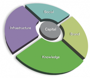 Leveraging Four Sources of Capital to Create Opportunities With Others