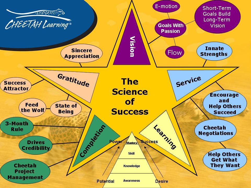 Science Of Success Mind Map - Take Expand Your Success Story to Learn More