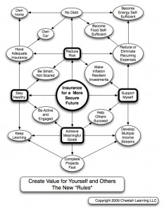 To Capitalize on the Recession You have To Create Value for Others by tne New Rules