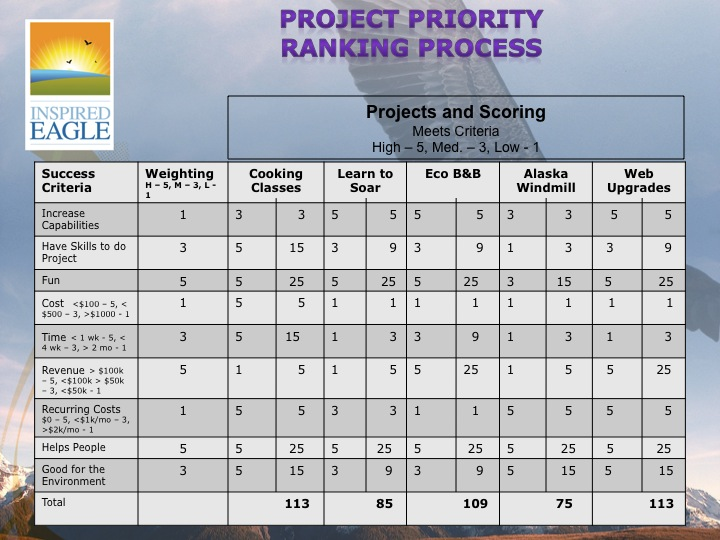 Project Priority Ranking Matrix