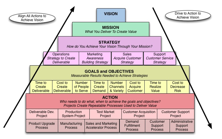 Vision to Action Pyramid - how to turn your business dreams into reality